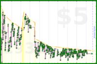 adamwolf/pocket_count's progress graph