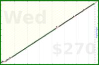 meta/infra's progress graph