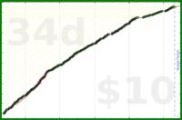 byorgey/deep-work's progress graph