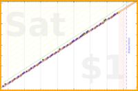 schmatz/update-personal-website's progress graph