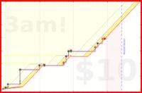 olimay/lunge's progress graph