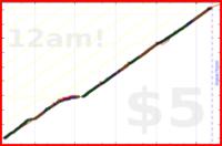 alys/water's progress graph