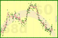 nick/weight's progress graph