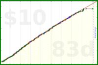 nepomuk/sugardays's progress graph
