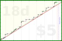 dehowell/anki-new's progress graph