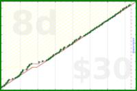 sodaware/actually-blog-more's progress graph
