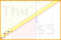 davidhm21/stairs's progress graph
