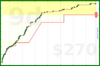 d/sci's progress graph