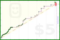 kaystj/reading's progress graph