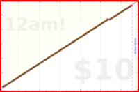 eendividi/game's progress graph
