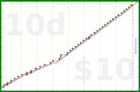 b/sheets's progress graph