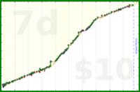b/pocket's progress graph