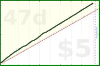 codycodes/h2o's progress graph