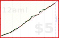 vcotir/meditate20minadayminimum's progress graph