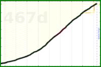 meta/users's progress graph