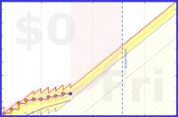jladdjr/cals's progress graph