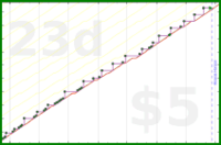 chriswax/car's progress graph