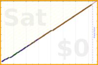 b/calendar's progress graph