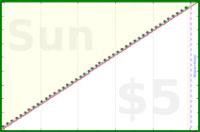 sodaware/weekly-schedule's progress graph