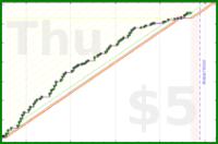 braun/pomodoro's progress graph