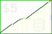 luispedro/c8h10n4o2's progress graph