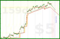 howtodowtle/mprog's progress graph