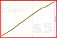 brennanbrown/clozemaster's progress graph