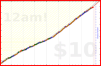 christophostertag/effectivity's progress graph