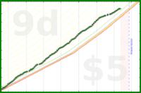 dehowell/vegetarian's progress graph