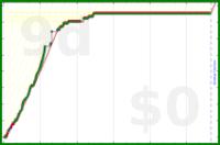 chrisbutler/gym's progress graph