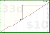 chriswax/window's progress graph