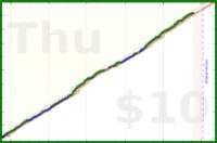 tony_stark/steps's progress graph