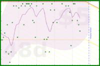 mo/weight's progress graph