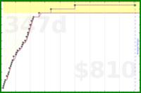 d/msymtrs's progress graph