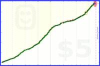 zacharyjacobi/exercise's progress graph
