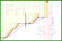marcmarti/pp-gtc-tests's progress graph