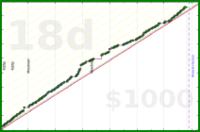 meta/uvi's progress graph