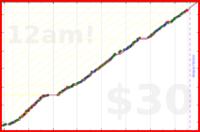 chriswax/household's progress graph