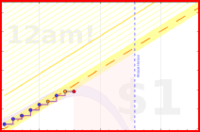 par3val/trackingtime's progress graph