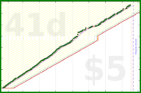 howtodowtle/strava_runtime's progress graph