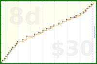 meta/groovy's progress graph